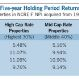 five year holding returns