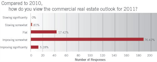 Commercial Real Estate Outlook for 2011 graph