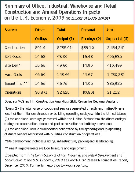 Table showing the summary of Office, Industrial, Warehouse and Retail Construction and Annual Operations Impacts on the U.S. Econony, 2009