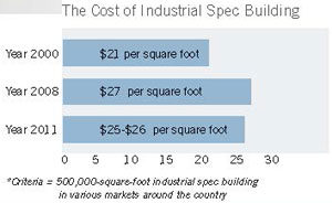 cost of industrial spec building chart