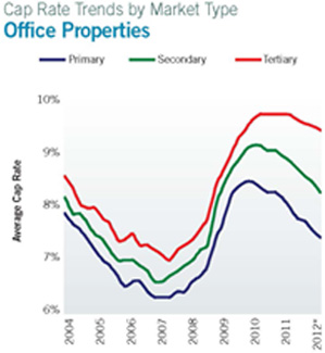 graph showing the cap rate trends for Office Properties from 2004 to 2012
