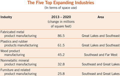 table showing the top 5 expanding industries