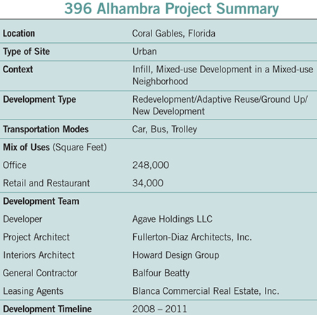 project summary of 396 Alhambra