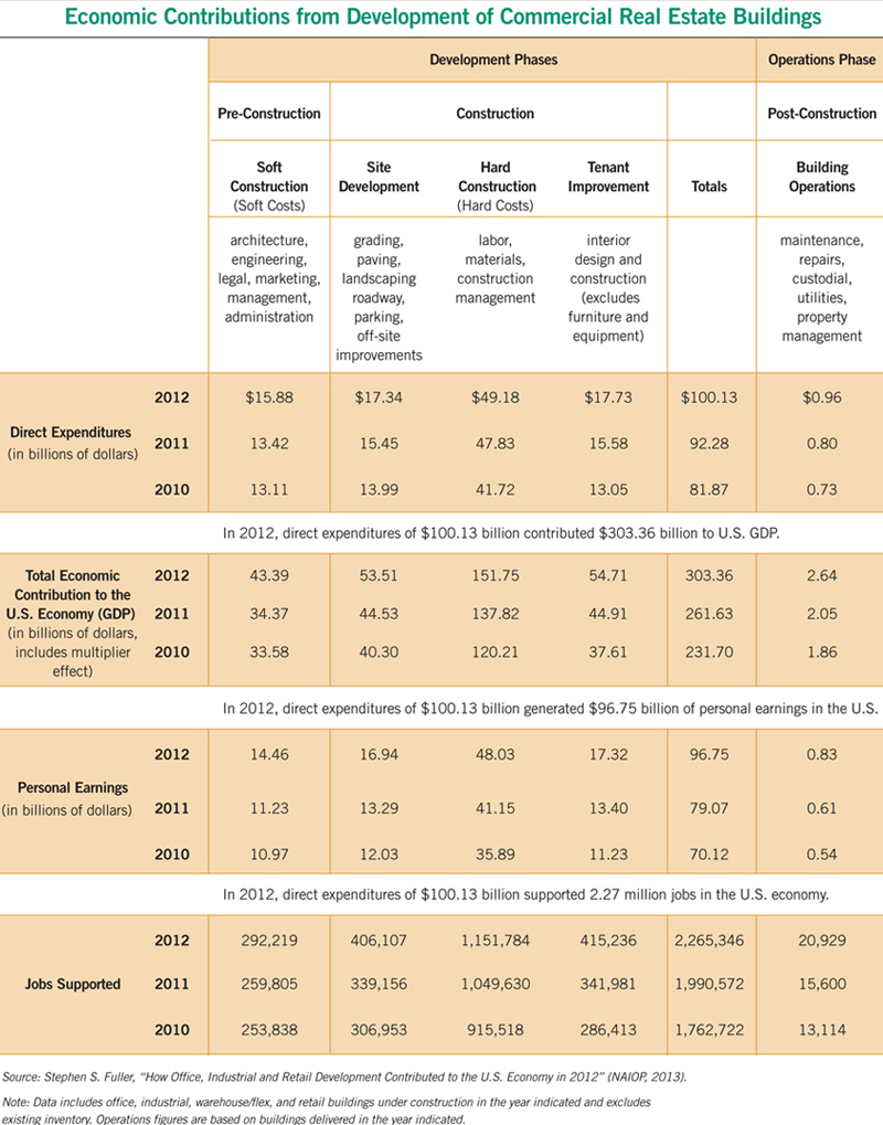 table showing economic contributions of commercial real estate