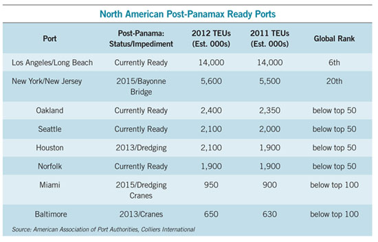 table showing the North American Post-Panamax Ready Ports