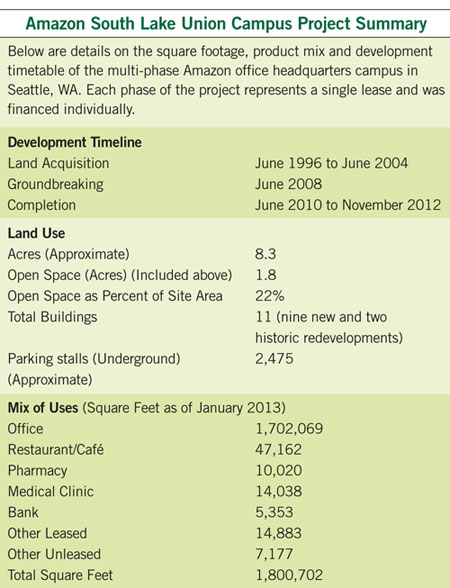 Amazon South Lake Union Campus Project Summary