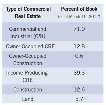 table showing type of CRE and percent of book