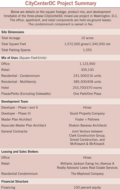 project summary of CityCenterDC in table form