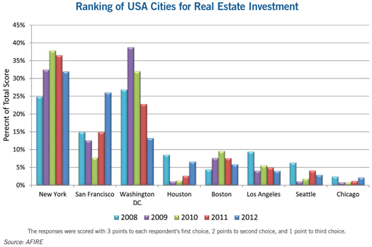 chart showing the Ranking of USA Cities for Real Estate Investment