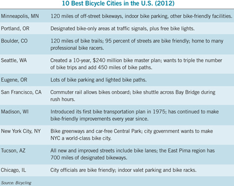 table of the 10 best bike cities in the U.S.