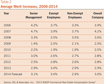 table showing average merit increases