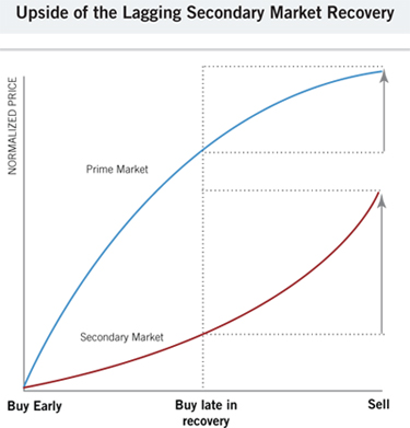 chart showing the lagging secondary market recovery
