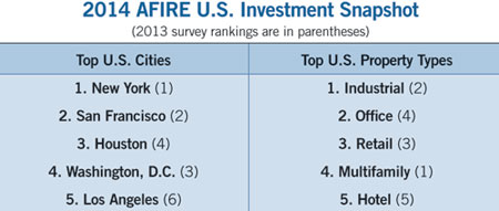 table showing the 1014 AFIRE U.S. investment snapshot