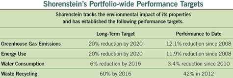 table showing Shorenstein's performance targets