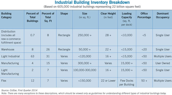 table showing industrial building inventory