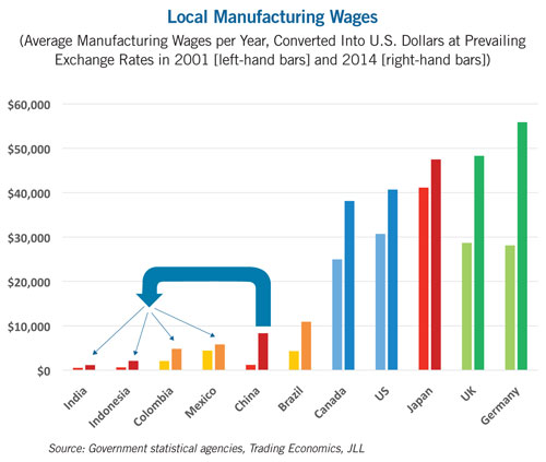 local manufacturing wages chart