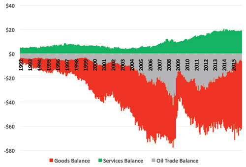 US trade deficit components