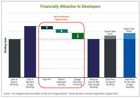 financially attractive new investment opportunities chart