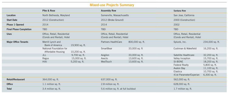 mixed-use project summary