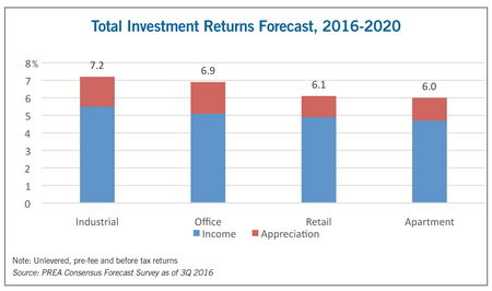 total investment returns forecast 2016-2020 chart