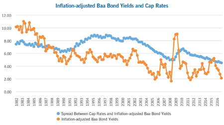 Baa bond yields cap rates chart