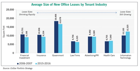 office lease chart