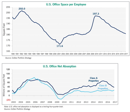 office space net absorption chart