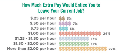 extra pay chart