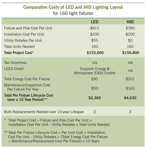 table listing the comparative Costs of LED and HID lighting layouts