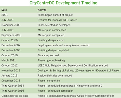 CityCenterDC - A New Focal Point for Downtown Washington, D.C. | NAIOP