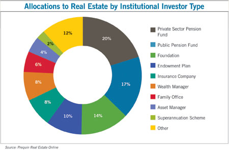 Real estate takes its place as the fourth asset class naiop - Family office real estate ...
