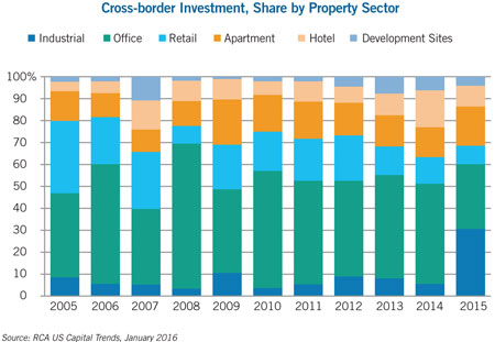 Cross border investment in us commercial real estate naiop for What type of loan to buy land