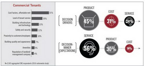 commercial tenants decision drivers chart