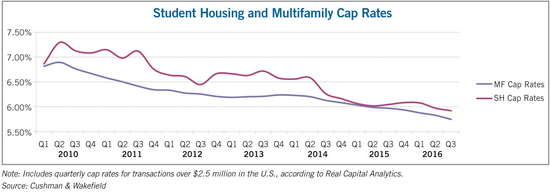 student housing multifamily chart