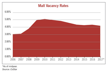 mall vacancy rate chart