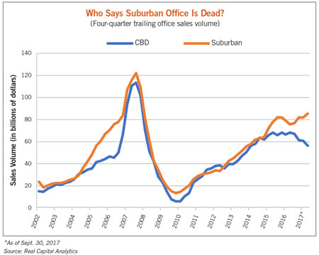 trailing office sales volume chart