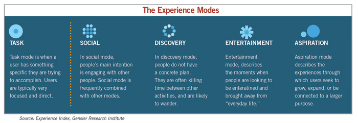 the experience modes chart