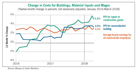 Construction Costs Outlook | NAIOP