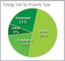 energy use by property type graph