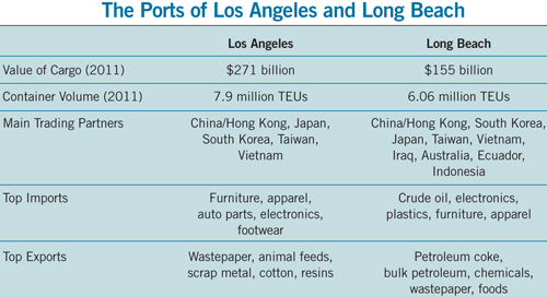 table showing stats for Ports of Los Angeles and Long Beach