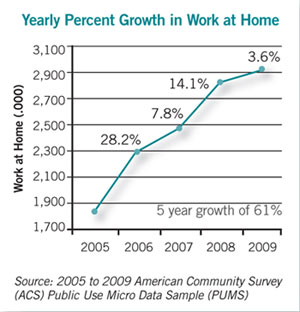 graph showing yearly percent growth in work at home