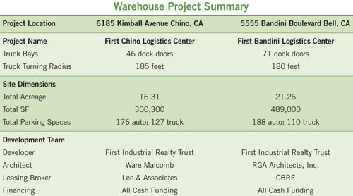 project summary of First Chino logistics center in table form