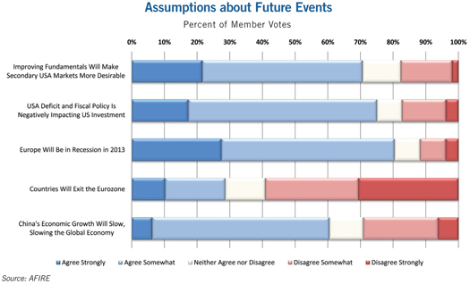 chart showing Assumptions about Future Events