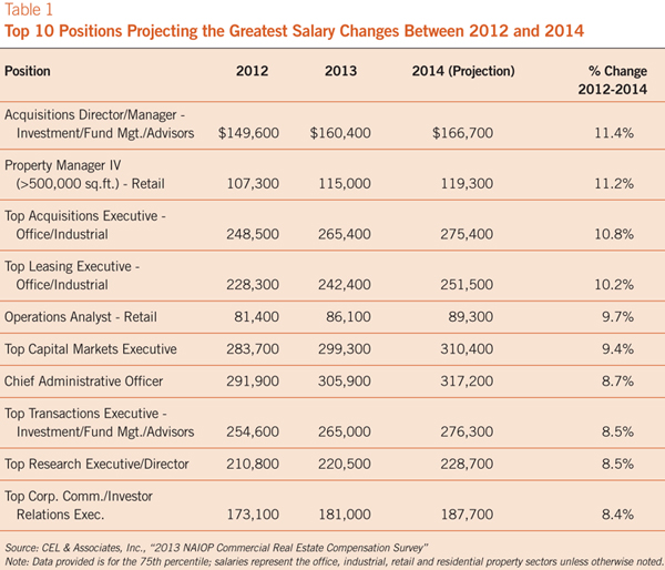 table showing the positions with the greatest salary change