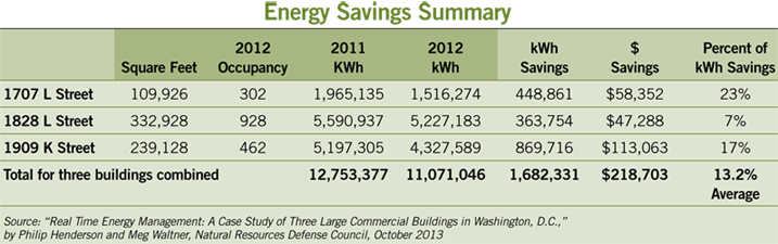 table showing the energy savings of three properties