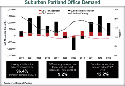 graph showing suburban portland office demand