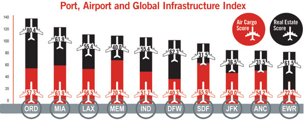 graph showing port, airport and global infrastructure index