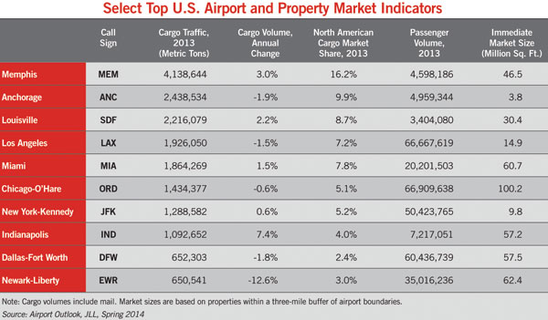 table showing top airport and property market indicators