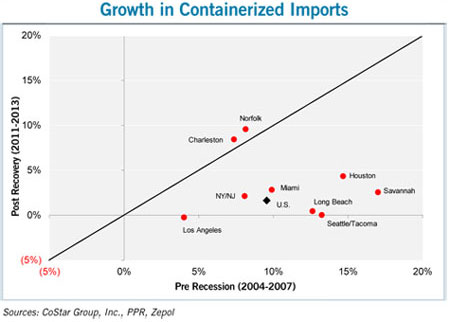 graph showing the growth in containerzed imports