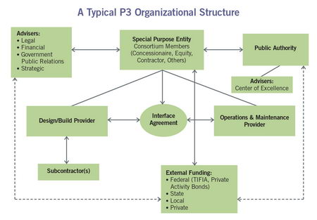 typical P3 Organization structure